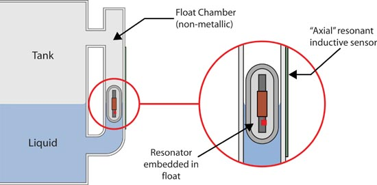 Float level sensing