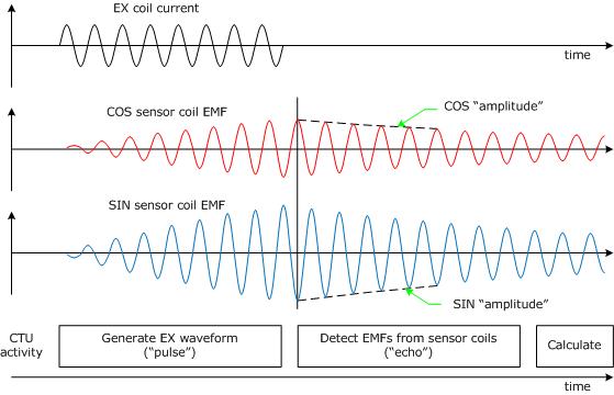 pulse echo measurement sequence